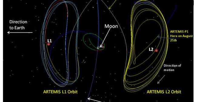 Ilustracja przedstawiająca orbity sond ARTEMIS (NASA/GSFC)