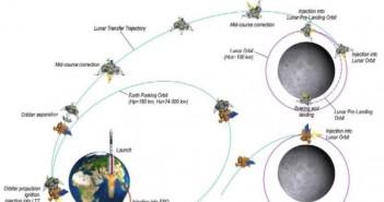 Profil misji lądownika i orbitera Chandrayaan-2 (ISRO)