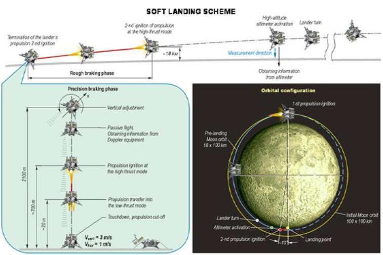 Schemat lądowania na powierzchni księżyca pojazdu przenoszącego łazik (ISRO)