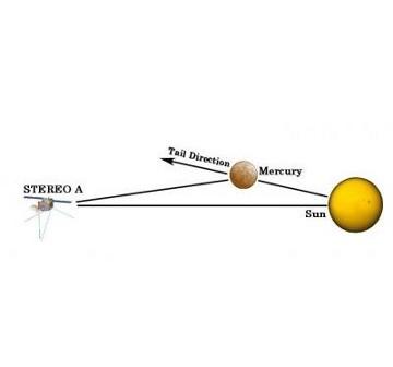 Schemat obserwacji gazu uciekającego z Merkurego, dokonanej przez sondę STEREO / Credits - Boston University Center for Space Physics