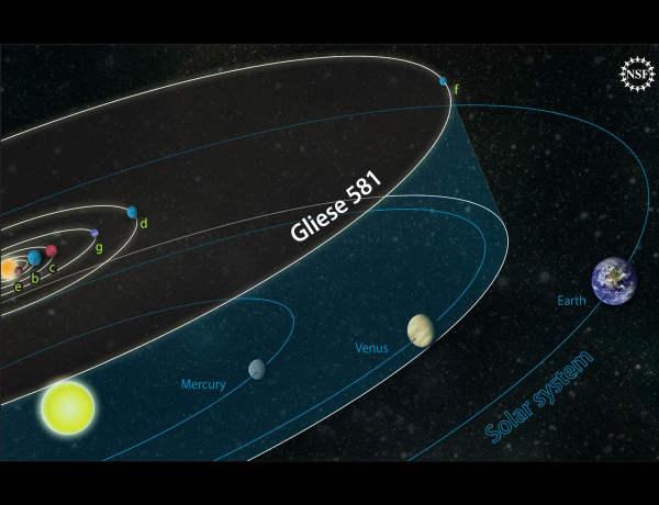 Porównanie Układu Słonecznego do systemu planetarnego Gliese 581 (National Science Foundation)