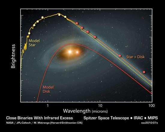Wykres pokazujący zakres promieniowania podczerwoneo przypadającego na obserwowane układy podwójne; kolorem pomarańczowym oznaczono jeden z układów, kolor czerwony oznacza model otaczającego gwiazdy dysku; kolor żółty model gwiazd (NASA/JPL-Caltech/Harvard-Smithsonian CfA)