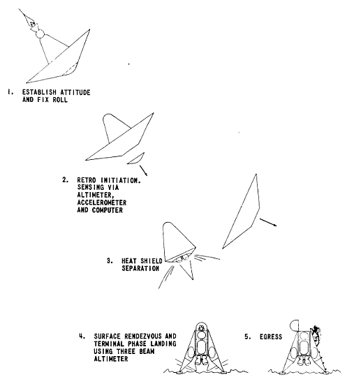 Procedura lą¤dowania jednoosobowego pojazdu MEM (NASA/Bellcomm)