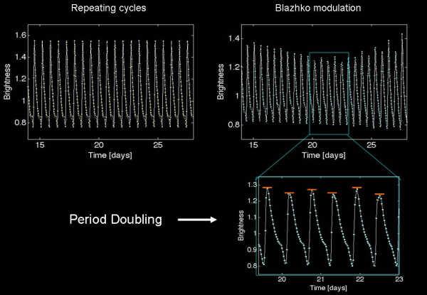 Wiele gwiazd typu RR Lyrae charakteryzuje się regularnymi pulsacjami (po lewej), jednakże pewna część wykazuje istnienie efektu Błażki (po prawej), objawiającego się zmianami jasności co drugiego cyklu (KASC)