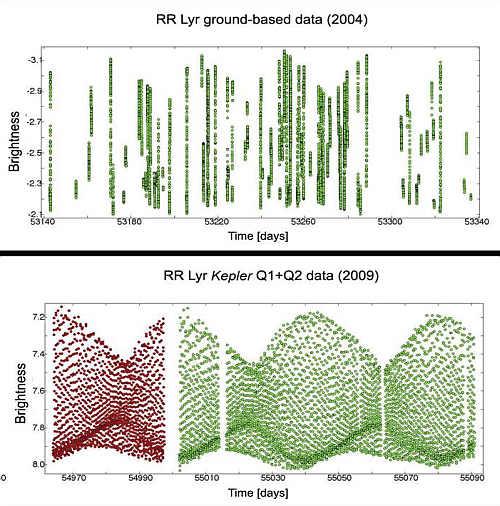 Porównanie obserwacji gwiazdy zmiennej RR Lyrae wykonanych z użyciem obserwatoriów naziemnych oraz teleskopu Kepler (KASC)