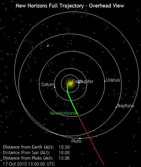 Położenie sondy New Horizons w dniu 17 października 2010 roku / Credits - NASA, JPL