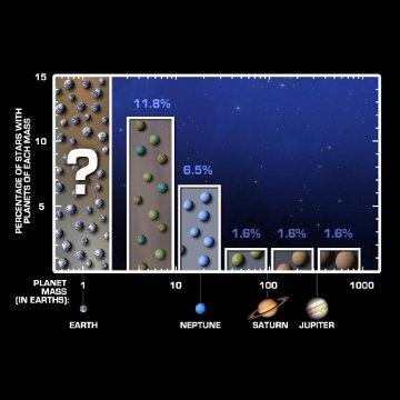 Grafika prezentująca wyniki opublikowanych badań. Znakiem zapytania zaznaczono małe egzoplanety, których obecność wywnioskowano z badań.  / Credits - NASA