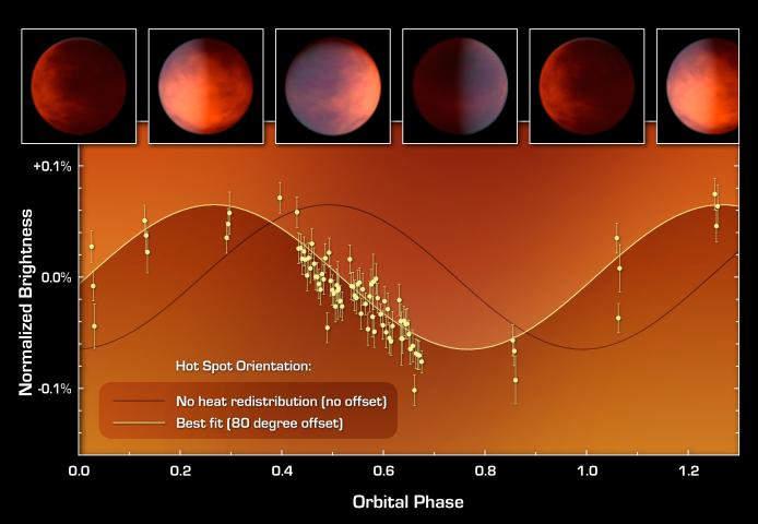 Diagram przedstawiający prognozowaną krzywą jasności w podczerwieni (kolor czarny) oraz zaobserwowanej przy użyciu teleskopu Spitzer (NASA/JPL-Caltech/UCLA)