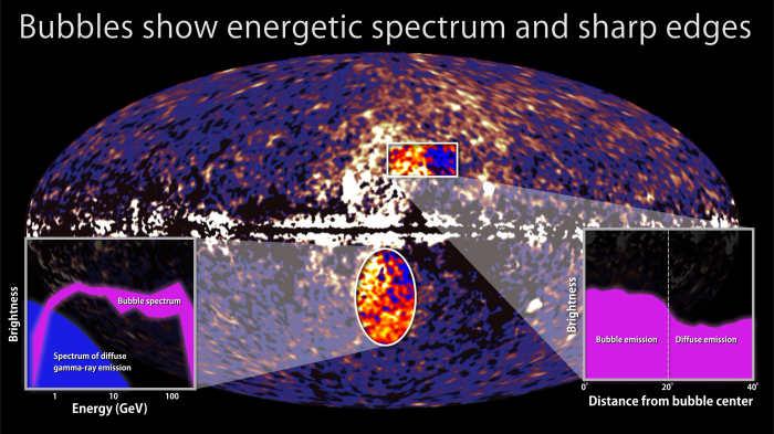 Bąble promieniowania gamma posiadają bardzo wysokie energie oraz wyraźnie zdefiniowane brzegi; w obu przypadkach ich sygnatury wyraźnie odcinają się od 'mgły' gamma (NASA/DOE/Fermi LAT/D. Finkbeiner et al.)