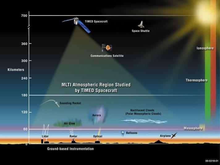 Obszary atmosfery badane przez satelitę TIMED / Credits: NASA