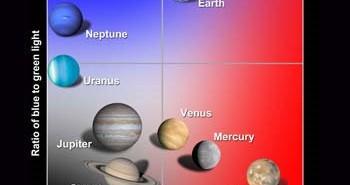 Diagram przedstawiający planety Układu Słonecznego przyporządkowane na podstawie trzech barw - czerwonej, zielonej i niebieskiej (NASA/GSFC)