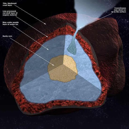 Model warstwowy obiektu z pasa Kuipera; niebiesko-biała mieszanina lodu wodnego otacza niewielkie skaliste jądro; na zewnątrz znajduje się natomiast czerwona warstwa przekształconego materiału; w wyniku procesów kriowulkanicznych na powierzchnię przebija się także strumień jasnego materiału (NASA/Conceptual Image Lab/Tyler Chase NASA/Conceptual Image Lab/Tyler Chase)
