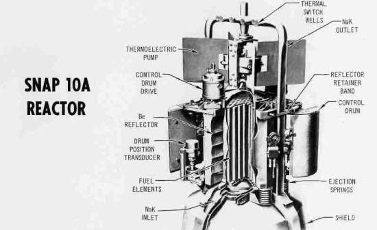 Eksperymentalny reaktor amerykański SNAP-10A, generujący 0.5 kW energii elektrycznej (DOE)