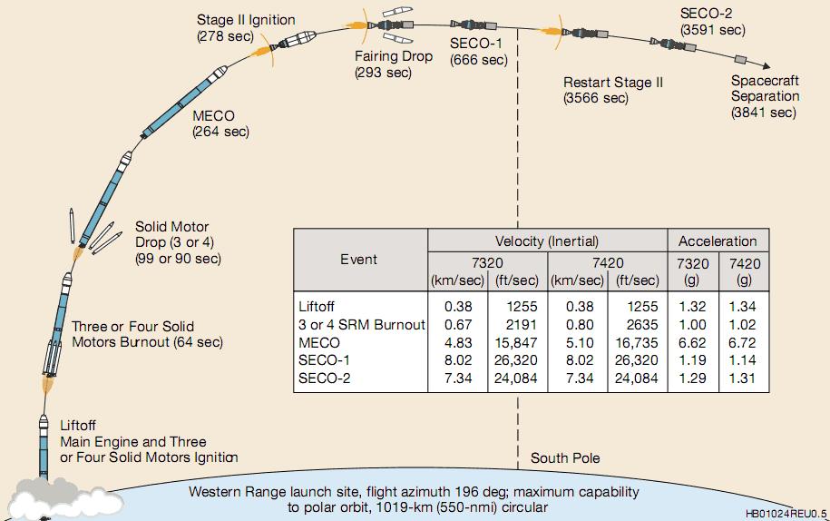 Typowy profil lotu rakiety Delta II w wersjach 7320/7420 na orbitę polarną (ULA)