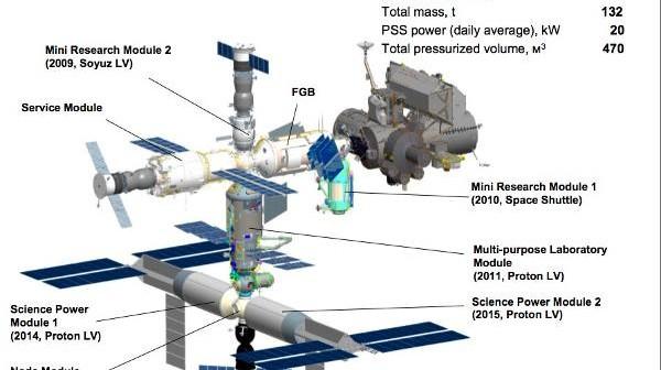 Kompletny segment rosyjski ISS mogący być autonomiczną stacją / www.energia.ru