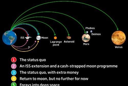 Kilka opcji rozwoju NASA, na temat których debatowano w trakcie obrad komisji Augustine / Credits - NASA