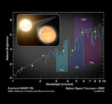 Grafika ukazująca spektrum WASP-12b / Credits - NASA, JPL Caltech, M. Madhusudhan (Princeton)
