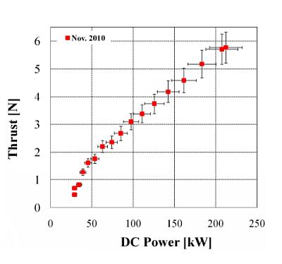 Wzrost ciągu silnika VX-200 w odniesieniu do mocy podawanego prądu stałego; przy 200 kW maksymalnej mocy silnika, uzyskany ciąg wyniósł 5.7 Newtona (Ad Astra Rocket Company)