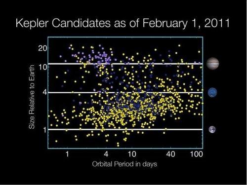 Lista kandydatów na obiekty planetarne zaobserwowane przez sondę Kepler - stan na 1 lutego 2011 roku / Credits - NASA TV