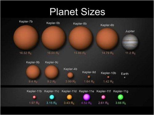 Porównanie wielkości potwierdzonych egzoplanet wykrytych przez sondę Kepler / Credits - NASA