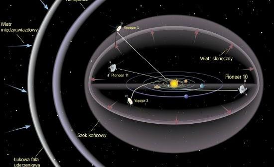 Artystyczna wizja Układu Słonecznego wraz z aktualnym położeniem Voyagerów