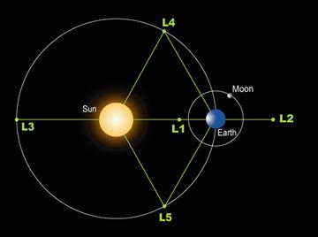 Diagram przedstawiający rozmieszczenie punktów libracyjnych Słońce-Ziemia (NASA)