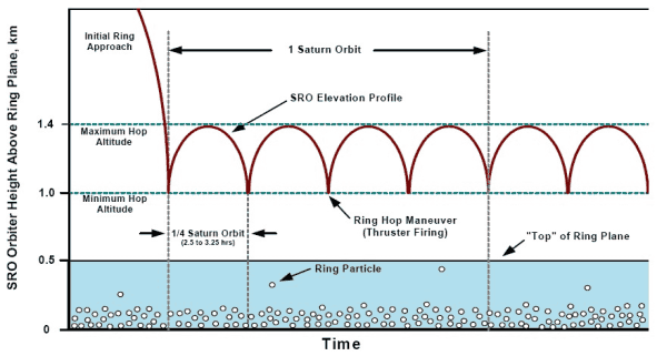 Schemat pokazujący manewry 'skoków' wykonywanych przez pojazd SRO (Robert D. Abelson/Thomas R. Spilker)