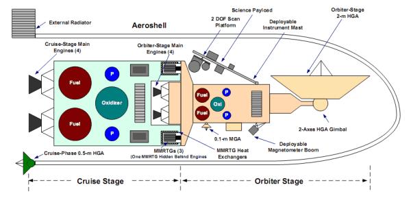 Schemat przedstawiający koncepcję pojazdu SRO (Robert D. Abelson/Thomas R. Spilker)