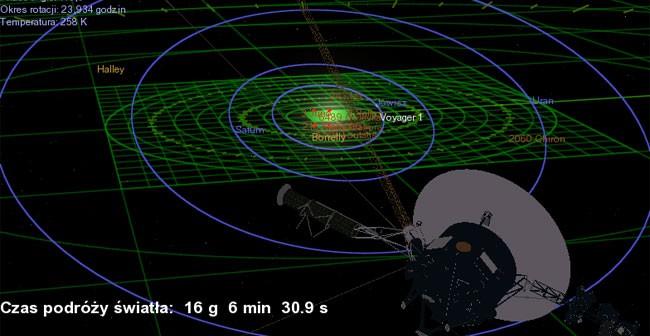 Symulacja pokazująca obecny widok na Układ Słoneczny zza Yoyagera. Orbita Ziemi jest zaznaczona czerwonym markerem (środek zdjęcia). Pierwsza orbita od wewnątrz to orbita Jowisza, zaś najszerszy niebieski okrąg to orbita Neptuna.