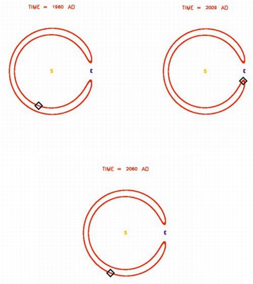 Kształt orbity nowoodkrytego ciała. Pełny obieg trwa 175 lat / Credit - Armagh Observatory