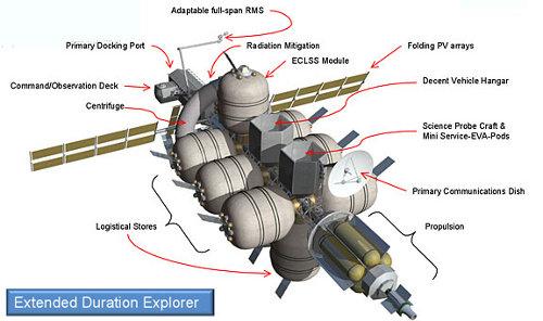 Grafika przedstawia poszczególne moduły NAUTILUS-X. W przedniej części znajduje się śluza i centrum dowodzenia. Dalej manipulator, moduł ochrony przed radiacją. Na uwagę zasługuje dmuchana centryfuga w kształcie dętki, której rotacja wytwarza sztuczną grawitację. Środek statku zajmują moduły magazynowe i badawcze. Na tyle umieszczona jest antena komunikacyjna i silniki. (Credits: NASA/Mark L. Holderman)