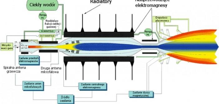 Schemat silnika VASIMR / Credit – Puchatech K.