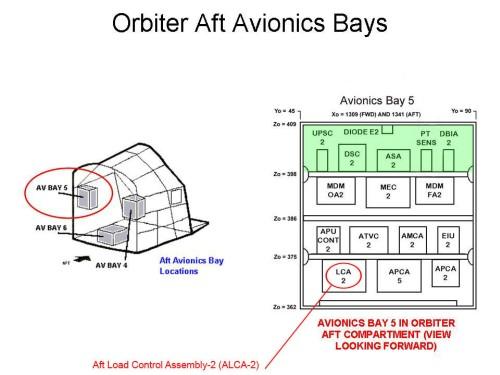 Lokalizacja LCA-2 w przedziale awioniki nr 5 w tylnej sekcji wahadłowca / Credits: NASA
