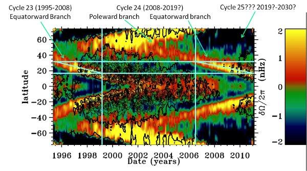 Strumienie plazmy dla 23. i 24 cyklu aktywności (brak dla 25. cyklu, co zastanawia heliofizyków) / Credits - dr. Frank Hill, NSO
