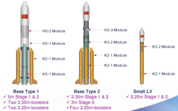 Porównanie trzech wersji rakiety Chang Zheng 5 / Credits – CASC