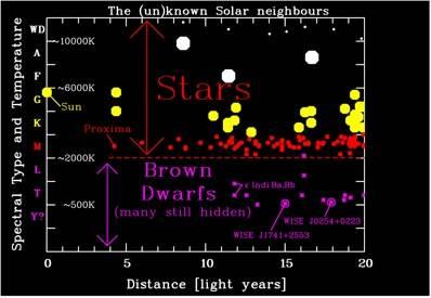 Diagram ukazujący odległości dzielące nas od naszych kosmicznych sąsiadów oraz ich typy widmowe/temperatury / Credits: AIP