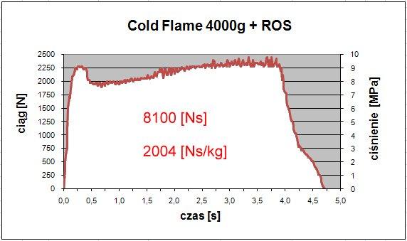 Wykres testu silnika HP94 / Credits - Robert Magiera, PTR