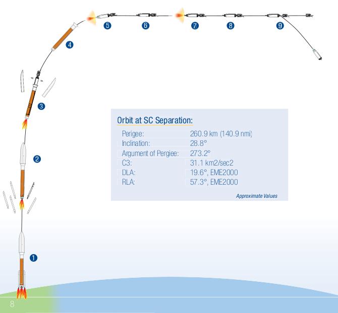 Profil lotu Atlasa V