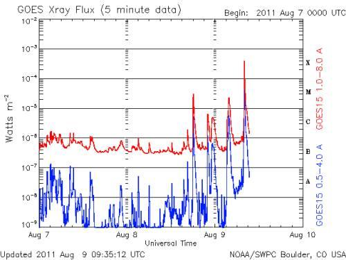 Wykres przedstawiający aktywność słoneczną na przestrzeni ostatnich kilkudziesięciu godzin. Doskonale widoczny jest rozbłysk klasy X sprzed kilkudziesięciu minut oraz wcześniejsze klasy C i M / Credits: NOAA/SWPC Boulder, CO USA