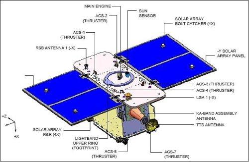 GRAIL - schemat konstrukcyjny / Credits: NASA