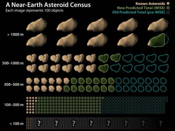 Podgląd na aktualnie znane obiekty (kolor beżowy), przypuszczalną populację na podstawie przeglądu NEOWISE (kolor zielony) oraz wcześniej zakładaną wielkość populacji (kolor niebieski). Każdy obiekt na grafice przedstawia setkę rzeczywistych asteroid. Zwraca uwagę duża niewiadoma dotycząca populacji najmniejszych obiektów NEO / Credits: NASA