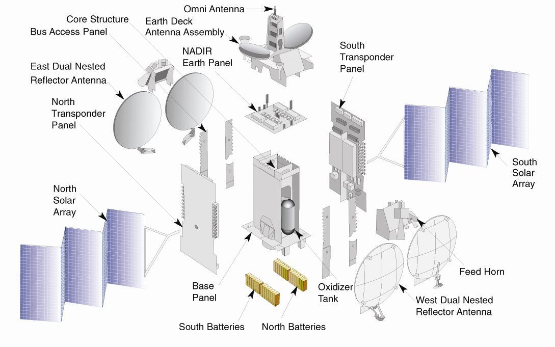 Modułowa budowa satelitów A2100 / Credits: Lockheed Martin