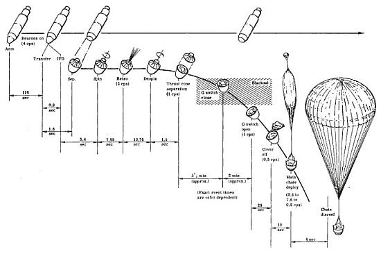 Schemat procedury powrotu kapsuły zawierającej kliszę fotograficzną w satelitach programu Gambit (NRO)