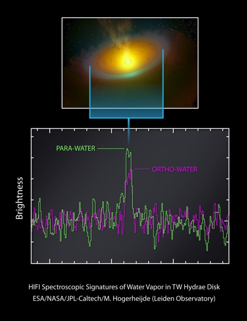 Spektrum wody wykryte w TW Hydrae / Credit - ESA/NASA/JPL-Caltech/M. Hogerheijde (Leiden Observatory)