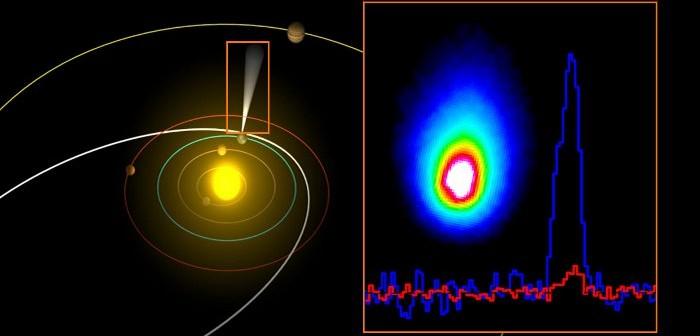 Orbita komety Hartley 2 w odniesieniu do orbit planet Układu Słonecznego. Po prawej obraz komety uzyskany przez instrument PACS obserwatorium Herschela oraz dwie linie widmowe wody z instrumentu HIFI. Źródło: ESA/AOES Medialab; Herschel/HssO Consortium.
