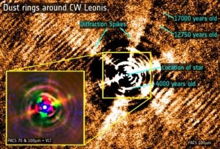 Pyłowe powłoki widoczne wokół CW Leonis. Gwiazda została usunięta ze zdjęcia aby lepiej uwidocznić struktury. Sześć widocznych promieni to artefakty wynikające ze struktury kosmicznego teleskopu / Credits: ESA/PACS/MESS & ESO/VLT
