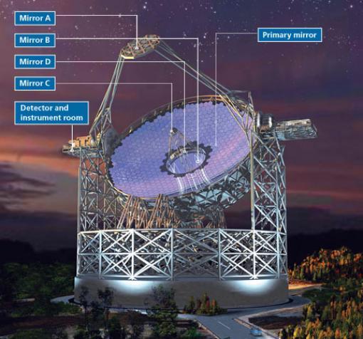 Schemat budowy EELT  /  Credit - ESO