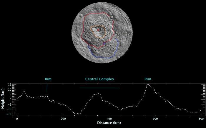 Przekrój przez krater Rheasilvia, ukazujący znaczne różnice w wysokości terenu /Credits - NASA/JPL-Caltech/ UCLA/MPS/DLR/IDA
