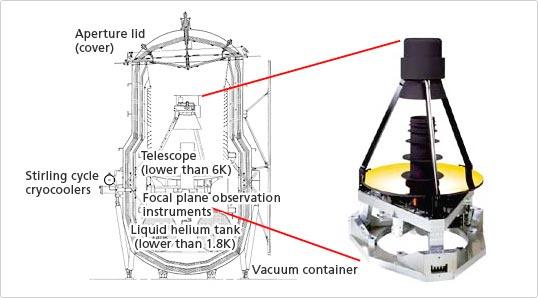 Serce Akari - teleskop o średnicy 68,5 cm i jego przekrój / Credits: Nikon, JAXA