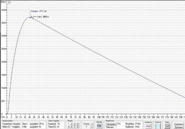 Wykres lotu rakiety K1-X / Credits - PTR